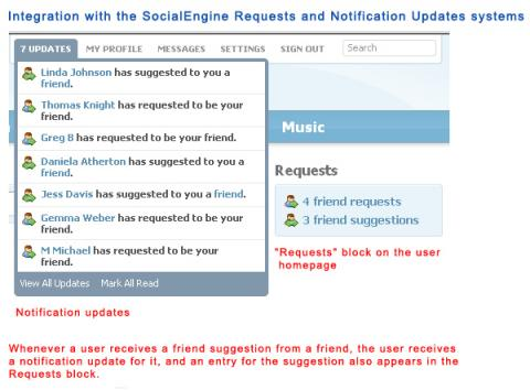 Integration with the SocialEngine Requests and Notification Updates systems