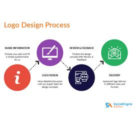 Logo Designing & Branding Service: Get an Ultimate Logo For Your Website!