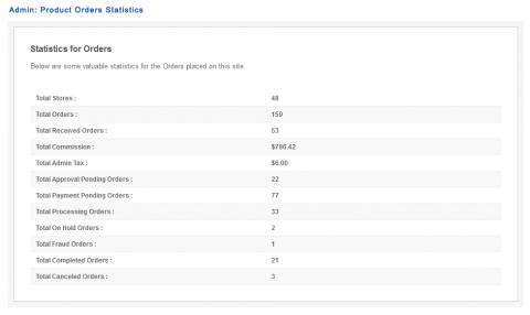 Admin: Product Orders Statistics