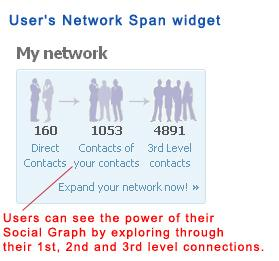 User's Network Span widget