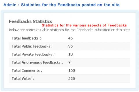 Admin : Statistics for the Feedbacks posted on the site