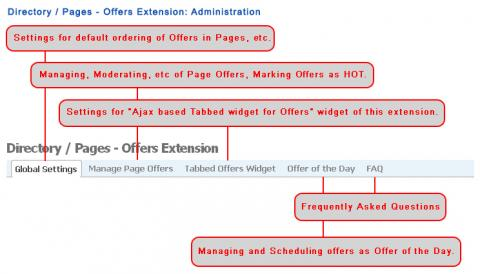 Directory / Pages - Offers Extension: Administration