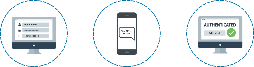 Send OTP via SMS, a 2 Factor Authentication Services for Security